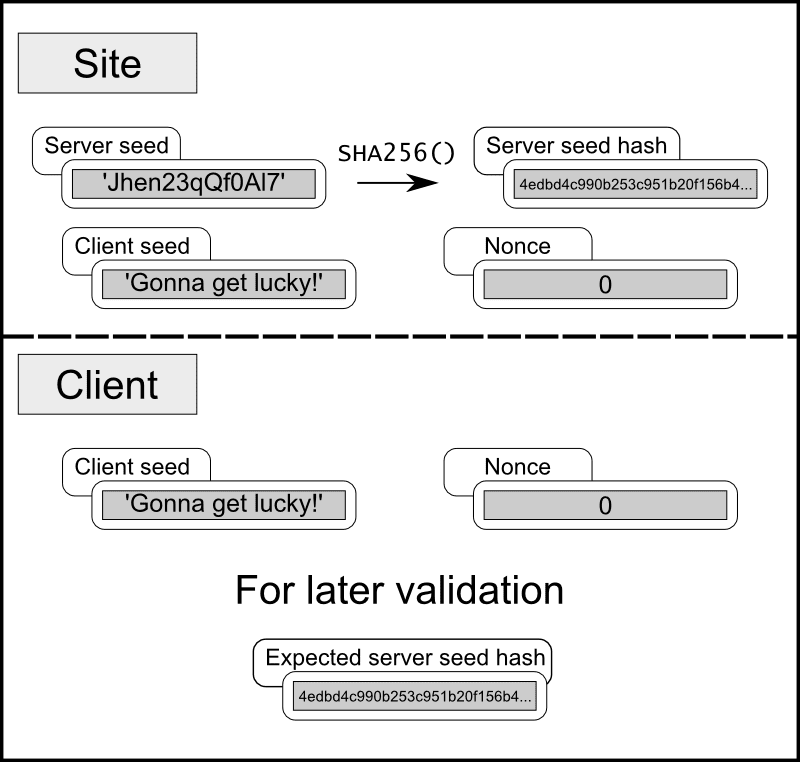Provable fairness diagram: Client and server seeds