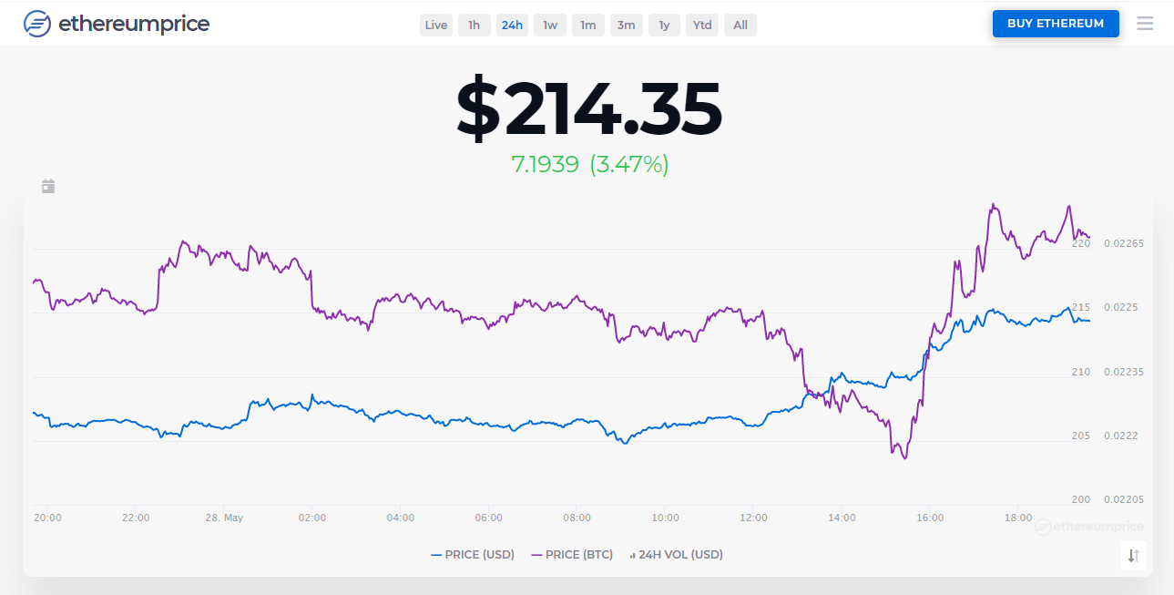 ETH Price Recovers to Highest Level Since March 12th, Continues to Follow Bitcoin's Lead