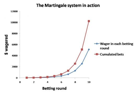 martingale system chart