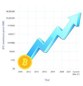 The Bitcoin Price looks set to reach even higher levels in late 2021/2022